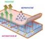 Chránič matrace bambus - PUR 60x120