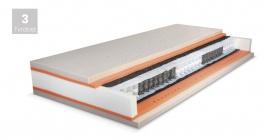 Luxusní pružinová matrace Premium Spring